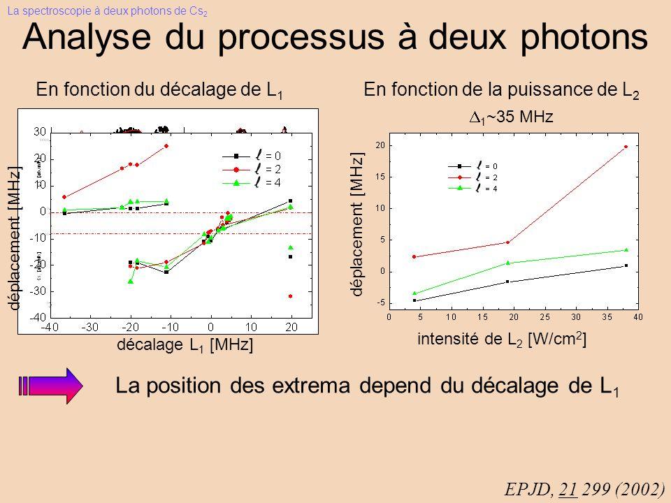 Analyse du processus à deux photons En fonction du décalage de L 1 La position des extrema depend du décalage de L 1 EPJD, 21 299 (2002) déplacement [MHz] décalage L 1 [MHz] En fonction de la puissance de L 2 1 ~35 MHz intensité de L 2 [W/cm 2 ] déplacement [MHz] La spectroscopie à deux photons de Cs 2