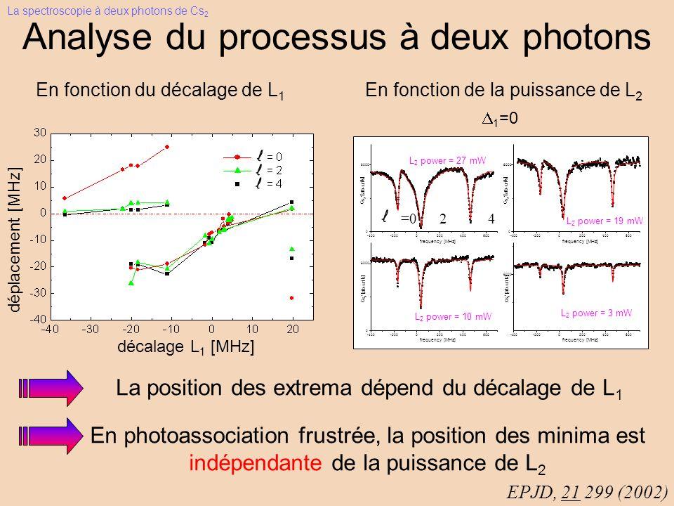 Analyse du processus à deux photons En fonction du décalage de L 1 La position des extrema dépend du décalage de L 1 EPJD, 21 299 (2002) En fonction de la puissance de L 2 -400-2000200400600 0 8000 C s 2 + [ a r b.