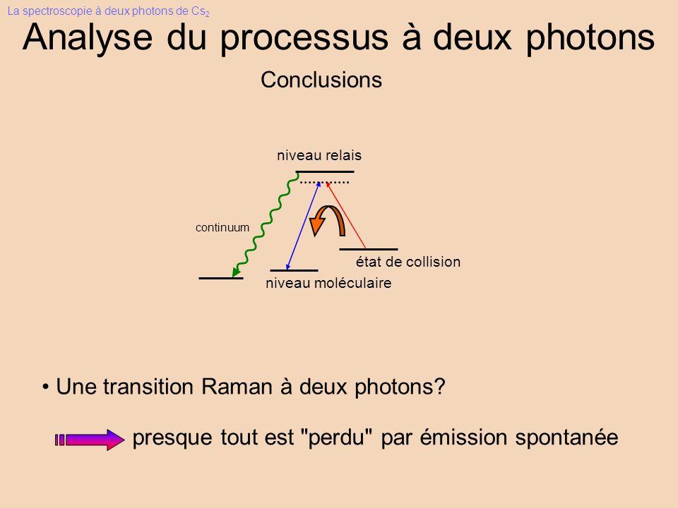 niveau relais niveau moléculaire état de collision continuum Analyse du processus à deux photons Conclusions Une transition Raman à deux photons.