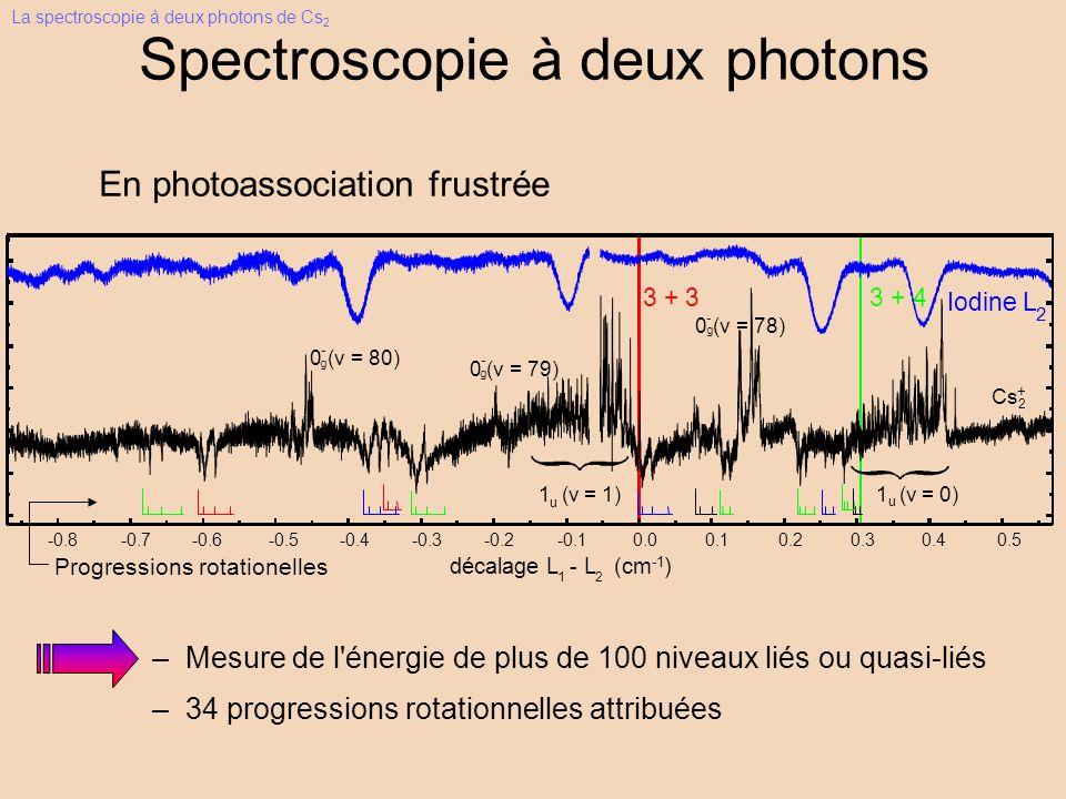 Spectroscopie à deux photons En photoassociation frustrée –Mesure de l énergie de plus de 100 niveaux liés ou quasi-liés –34 progressions rotationnelles attribuées La spectroscopie à deux photons de Cs 2