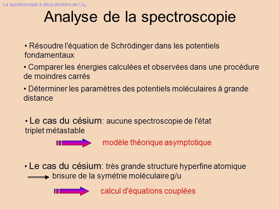 Le cas du césium : aucune spectroscopie de l état triplet métastable modèle théorique asymptotique Le cas du césium : très grande structure hyperfine atomique brisure de la symétrie moléculaire g/u calcul d équations couplées Analyse de la spectroscopie Résoudre l équation de Schrödinger dans les potentiels fondamentaux Comparer les énergies calculées et observées dans une procédure de moindres carrés Déterminer les paramètres des potentiels moléculaires à grande distance La spectroscopie à deux photons de Cs 2