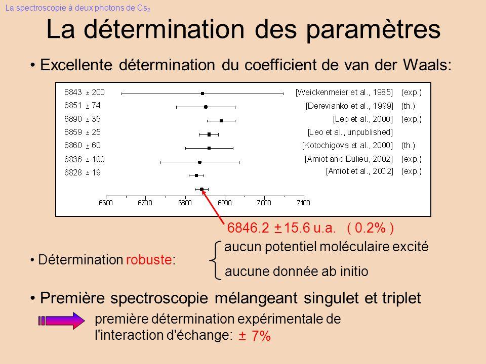 Excellente détermination du coefficient de van der Waals: La détermination des paramètres 6846.2 15.6 u.a. ( 0.2% ) + _ Détermination robuste: aucune