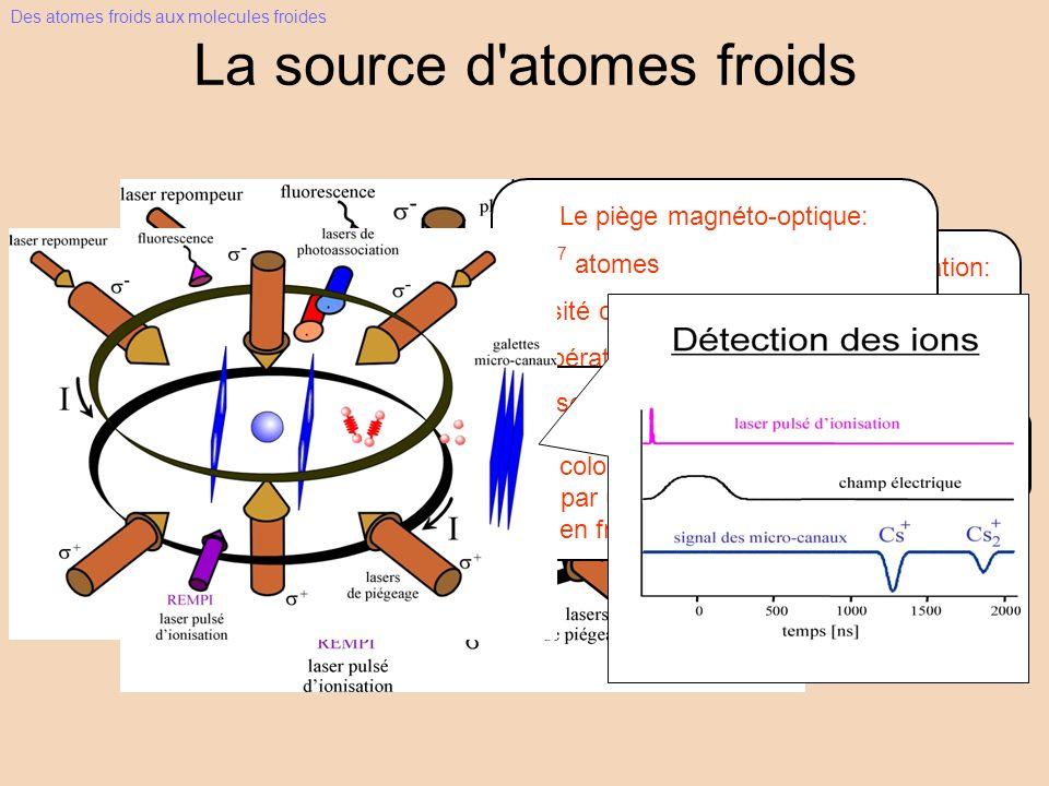 Lasers du piège: injection maître-esclave Lasers de photoassociation: Laser Ti:Sa:1.5W 1kW/cm 2 balayage sur 30GHz Le piège magnéto-optique: 5 10 7 atomes densité centrale: 10 11 atomes/cm 3 température ~ 20-200µK Laser d ionisation: laser à colorant,pompé par un YAG pulsédoublé en fréquence Des atomes froids aux molecules froides La source d atomes froids