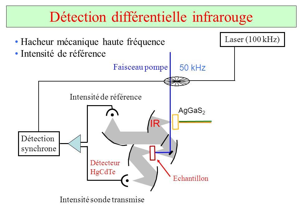 AgGaS 2 Détecteur HgCdTe IR Détection différentielle infrarouge Hacheur mécanique haute fréquence Intensité de référence Echantillon Faisceau pompe 50
