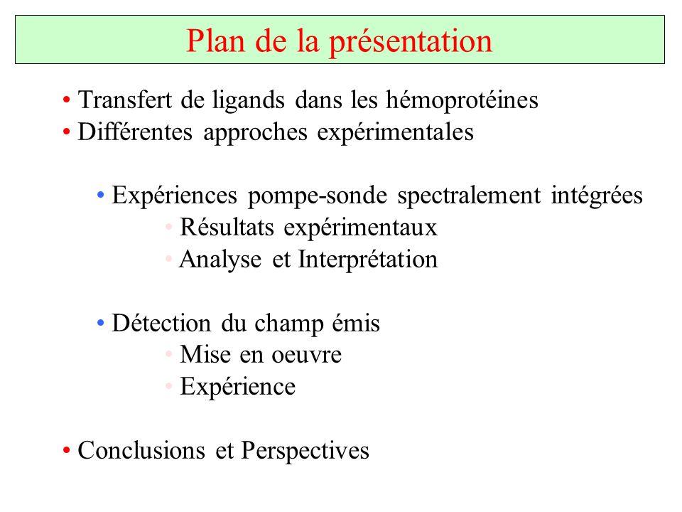 Transfert de ligands dans les hémoprotéines Différentes approches expérimentales Expériences pompe-sonde spectralement intégrées Résultats expérimenta