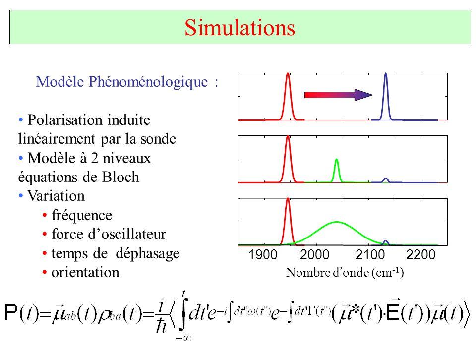 Modèle Phénoménologique : Polarisation induite linéairement par la sonde Modèle à 2 niveaux équations de Bloch Variation fréquence force doscillateur