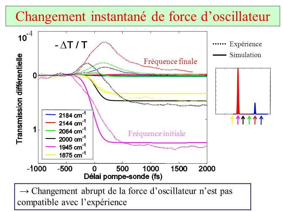 Changement instantané de force doscillateur Changement abrupt de la force doscillateur nest pas compatible avec lexpérience Fréquence initiale Fréquen