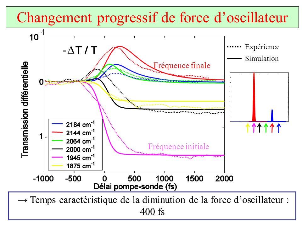 Changement progressif de force doscillateur Temps caractéristique de la diminution de la force doscillateur : 400 fs Fréquence initiale Fréquence fina