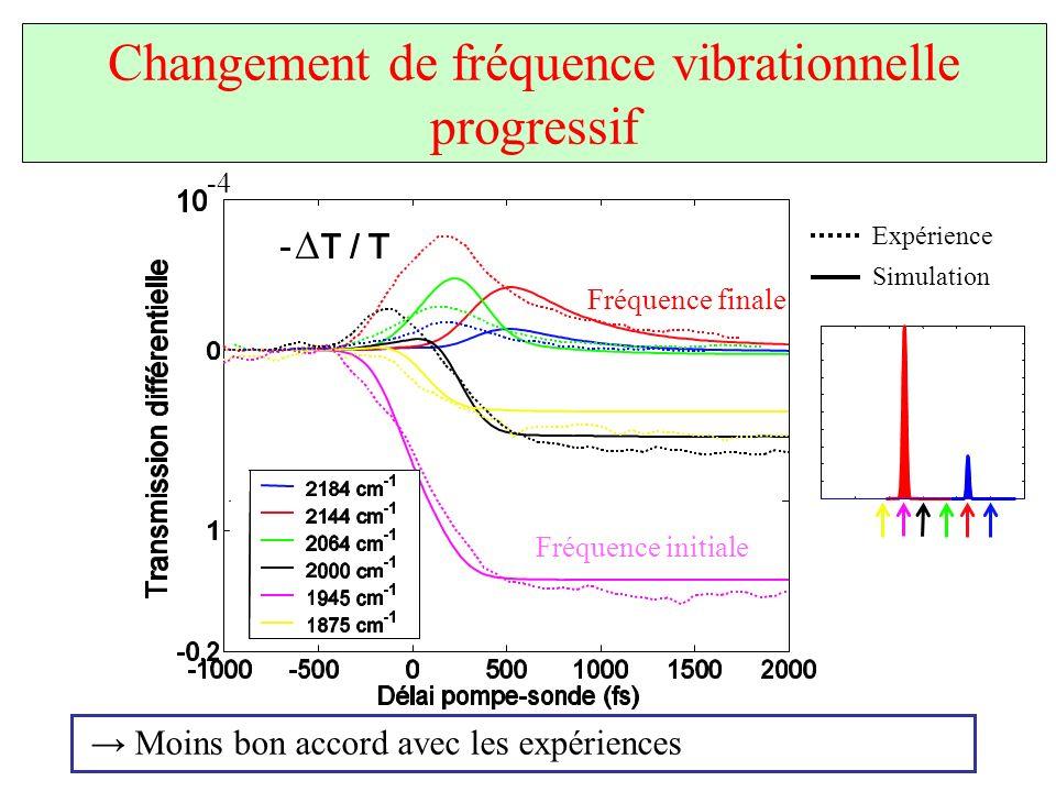 Changement de fréquence vibrationnelle progressif Moins bon accord avec les expériences Fréquence initiale Fréquence finale -4 Expérience Simulation