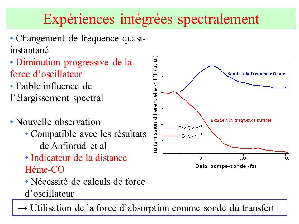 Expériences intégrées spectralement Changement de fréquence quasi- instantané Diminution progressive de la force doscillateur Faible influence de léla