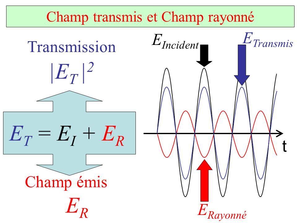 E T = E I + E R t E Incident E Rayonné Champ émis E R Transmission |E T | 2 E Transmis Champ transmis et Champ rayonné