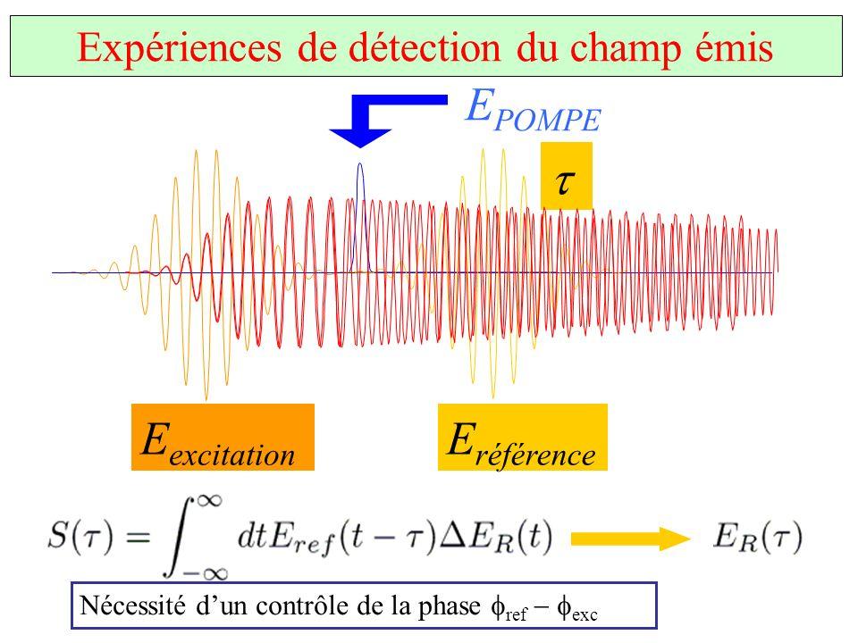 Expériences de détection du champ émis E excitation E POMPE E référence Nécessité dun contrôle de la phase ref exc