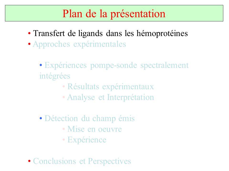 Transfert de ligands dans les hémoprotéines Approches expérimentales Expériences pompe-sonde spectralement intégrées Résultats expérimentaux Analyse e