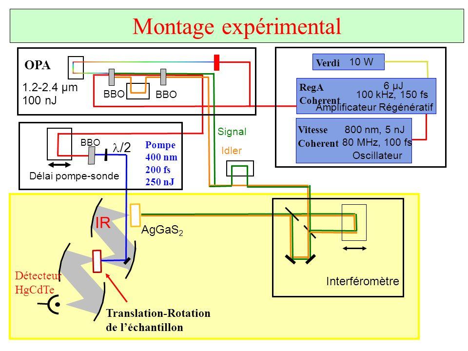 Montage expérimental Signal Idler RegA Coherent Mira Coherent 200 kHz, 150 fs 4 µJ Regen. Amp. Oscillator RegA Coherent Mira Coherent 200 kHz, 150 fs