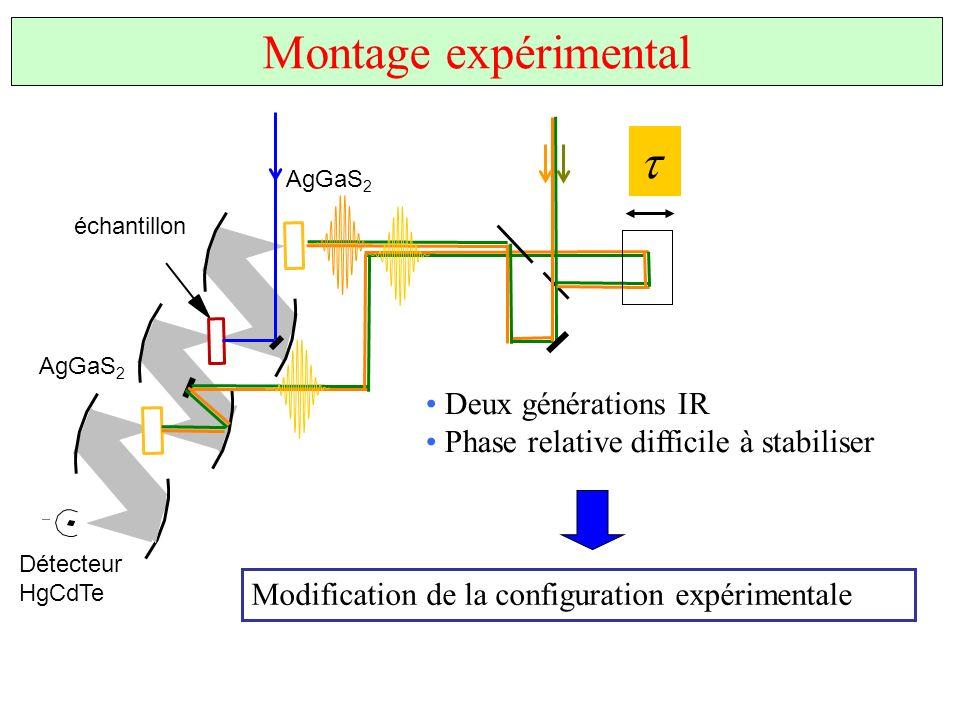 Montage expérimental AgGaS 2 Détecteur HgCdTe échantillon AgGaS 2 Deux générations IR Phase relative difficile à stabiliser Modification de la configu