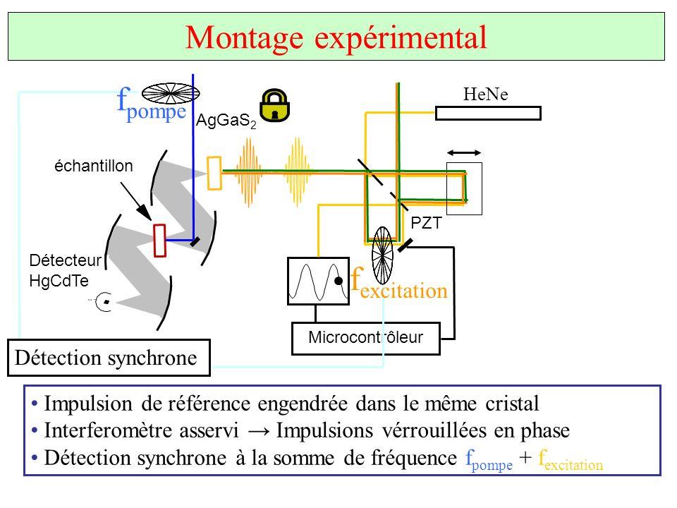 HeNe PZT Microcontrôleur Montage expérimental AgGaS 2 Détecteur HgCdTe échantillon Impulsion de référence engendrée dans le même cristal Interferomètr