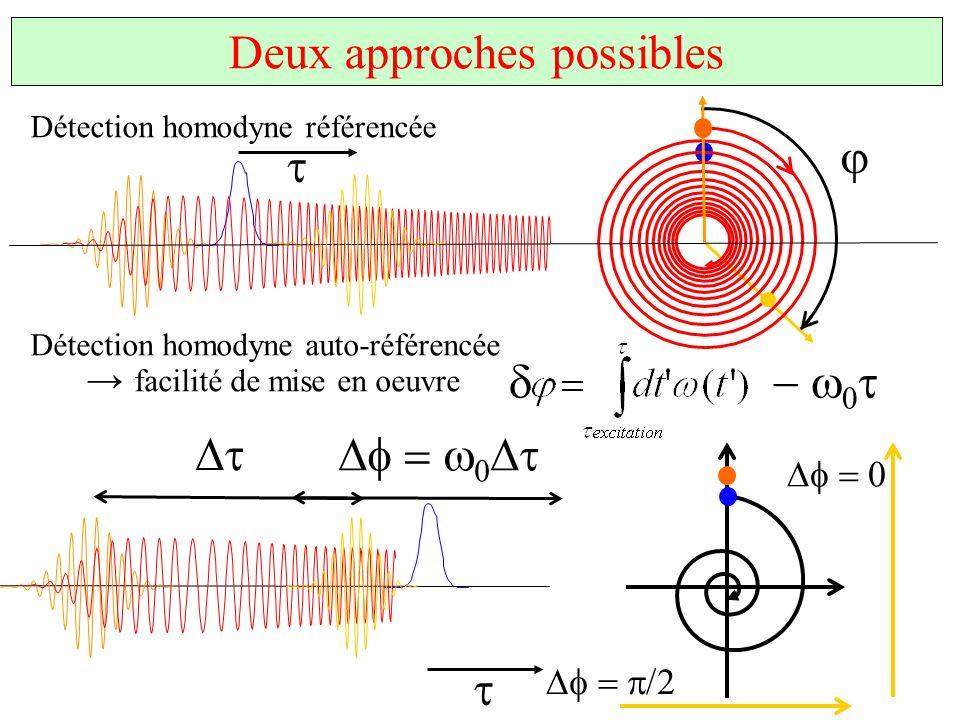 Deux approches possibles Détection homodyne référencée Détection homodyne auto-référencée facilité de mise en oeuvre