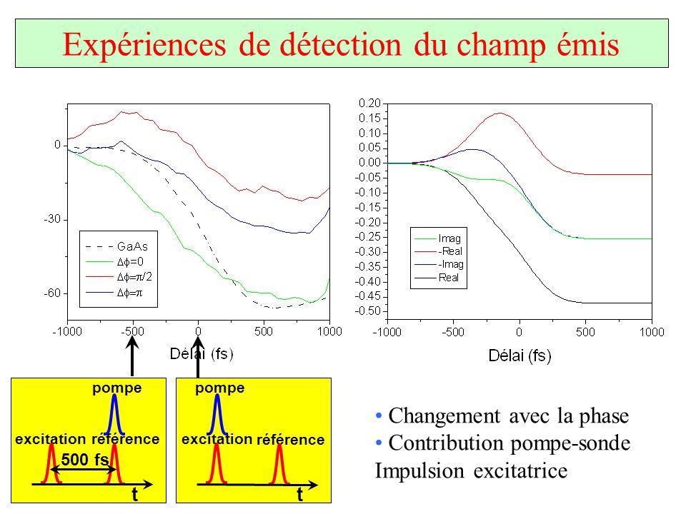 Expérience de détection du champ émis pompe référence excitation t pompe référence excitation t 500 fs Expériences de détection du champ émis Changeme