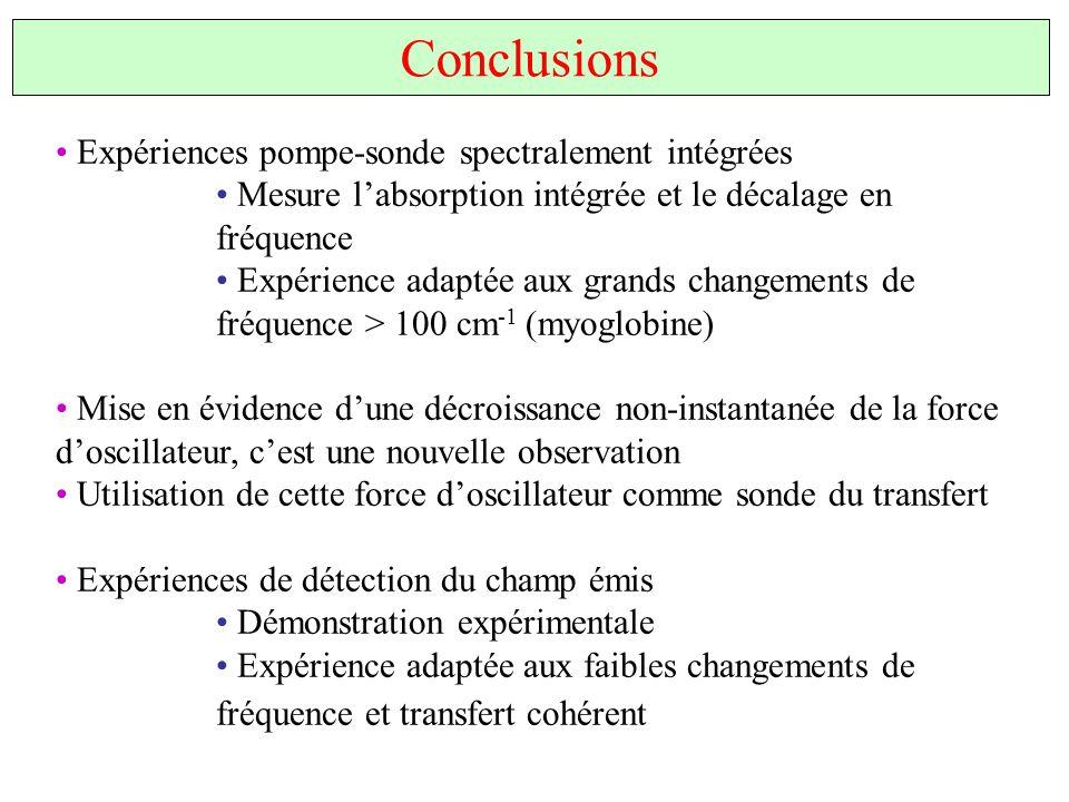Conclusions Expériences pompe-sonde spectralement intégrées Mesure labsorption intégrée et le décalage en fréquence Expérience adaptée aux grands chan