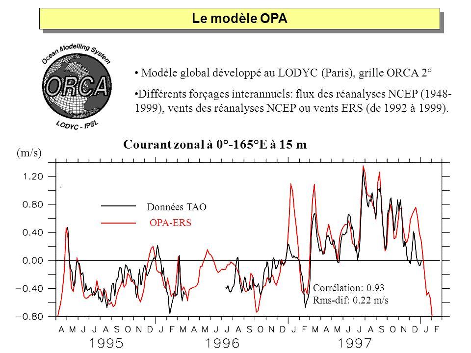 Modèle global développé au LODYC (Paris), grille ORCA 2° Différents forçages interannuels: flux des réanalyses NCEP (1948- 1999), vents des réanalyses