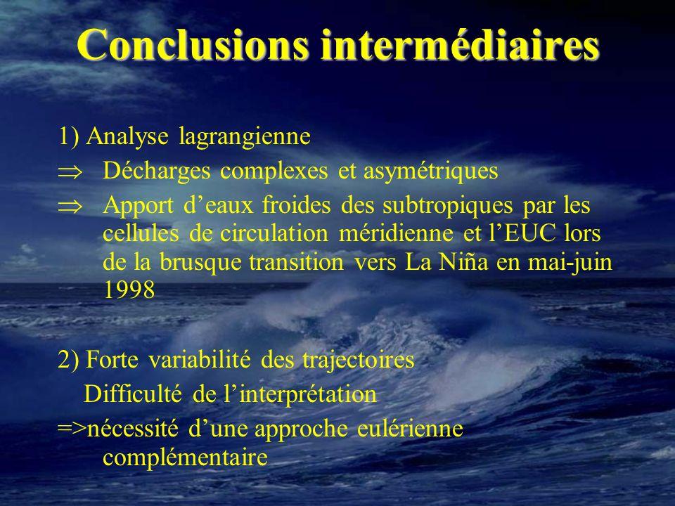 Conclusions intermédiaires 1) Analyse lagrangienne Décharges complexes et asymétriques Apport deaux froides des subtropiques par les cellules de circu