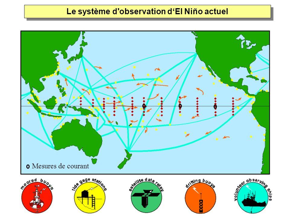 Le système d'observation dEl Niño actuel Mesures de courant
