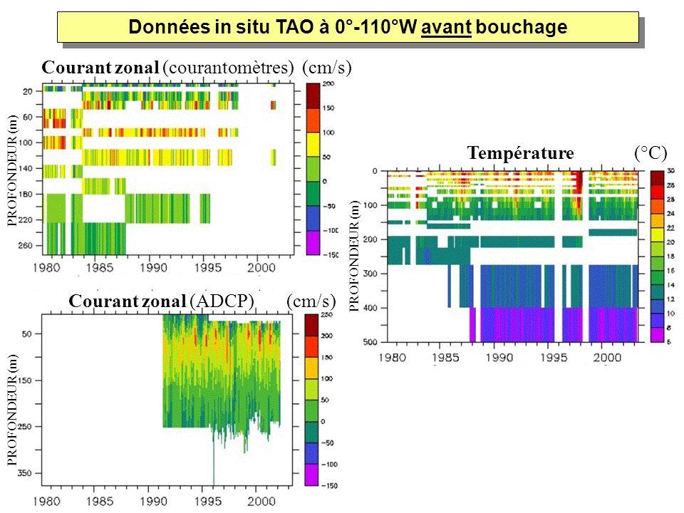 Courant zonal (courantomètres) (cm/s) Courant zonal (ADCP) (cm/s) Température (°C) PROFONDEUR (m) Données in situ TAO à 0°-110°W avant bouchage