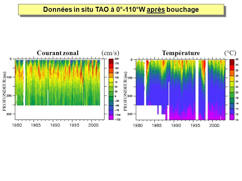 Courant zonal (cm/s)Température (°C) PROFONDEUR (m) Données in situ TAO à 0°-110°W après bouchage