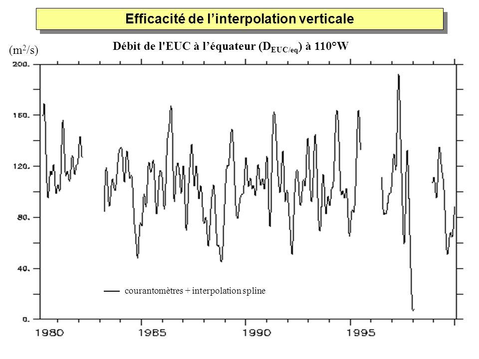 Débit de l'EUC à léquateur (D EUC/eq ) à 110°W Efficacité de linterpolation verticale (m 2 /s) courantomètres + interpolation spline