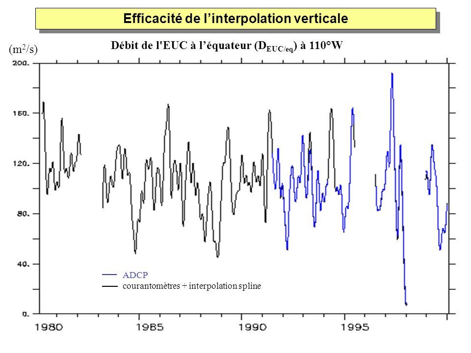ADCP courantomètres + interpolation spline Débit de l'EUC à léquateur (D EUC/eq ) à 110°W Efficacité de linterpolation verticale (m 2 /s)