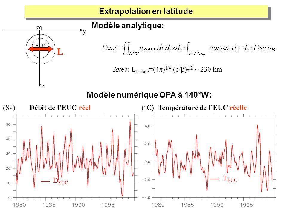 Modèle numérique OPA à 140°W: (Sv) Débit de lEUC réel(°C) Température de lEUC réelle Avec: L théorie =(4π) 1/4 (c/β) 1/2 ~ 230 km Extrapolation en lat