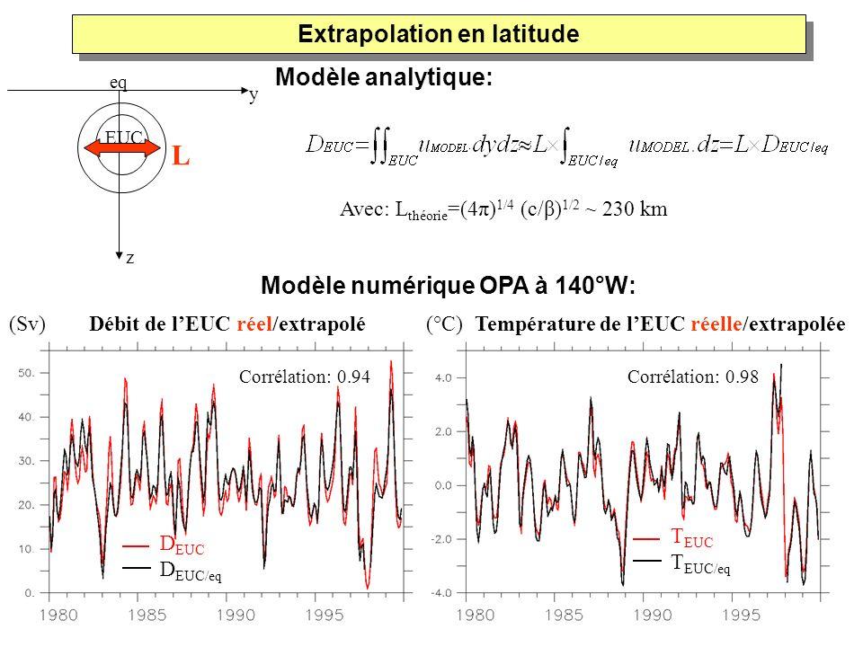 (c/β) 1/2 est le rayon de déformati on équatoria l D EUC D EUC/eq T EUC T EUC/eq Corrélation: 0.94Corrélation: 0.98 Modèle numérique OPA à 140°W: (Sv)