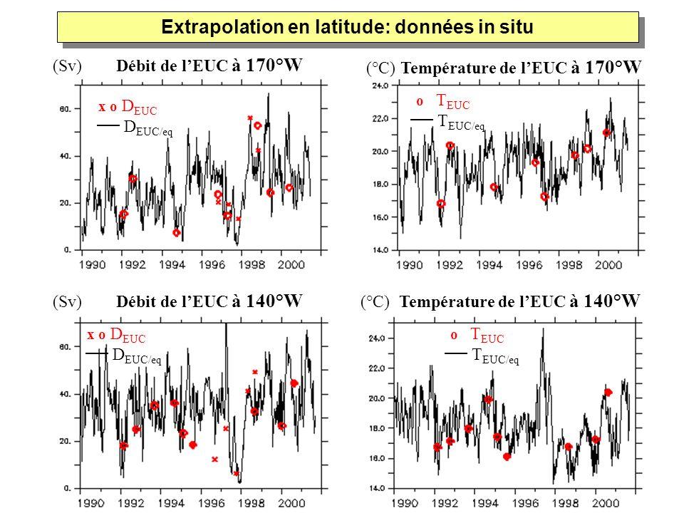 (Sv) Débit de lEUC à 170°W (Sv) Débit de lEUC à 140°W (°C) Température de lEUC à 140°W (°C) Température de lEUC à 170°W Extrapolation en latitude: don