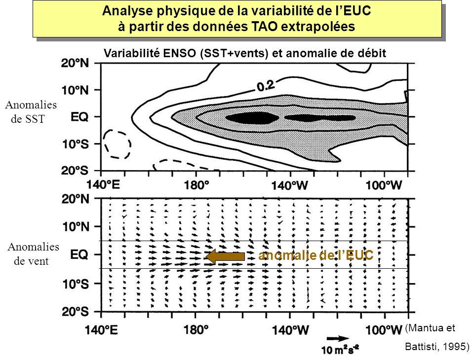 anomalie de lEUC (Mantua et Battisti, 1995) Analyse physique de la variabilité de lEUC à partir des données TAO extrapolées Anomalies de SST Anomalies