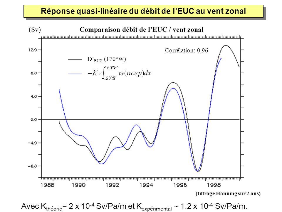 (filtrage Hanning sur 2 ans) Avec K théorie = 2 10 -4 Sv/Pa/m et K expérimental ~ 1.2 x 10 -4 Sv/Pa/m. (Sv) Comparaison débit de lEUC / vent zonal Rép