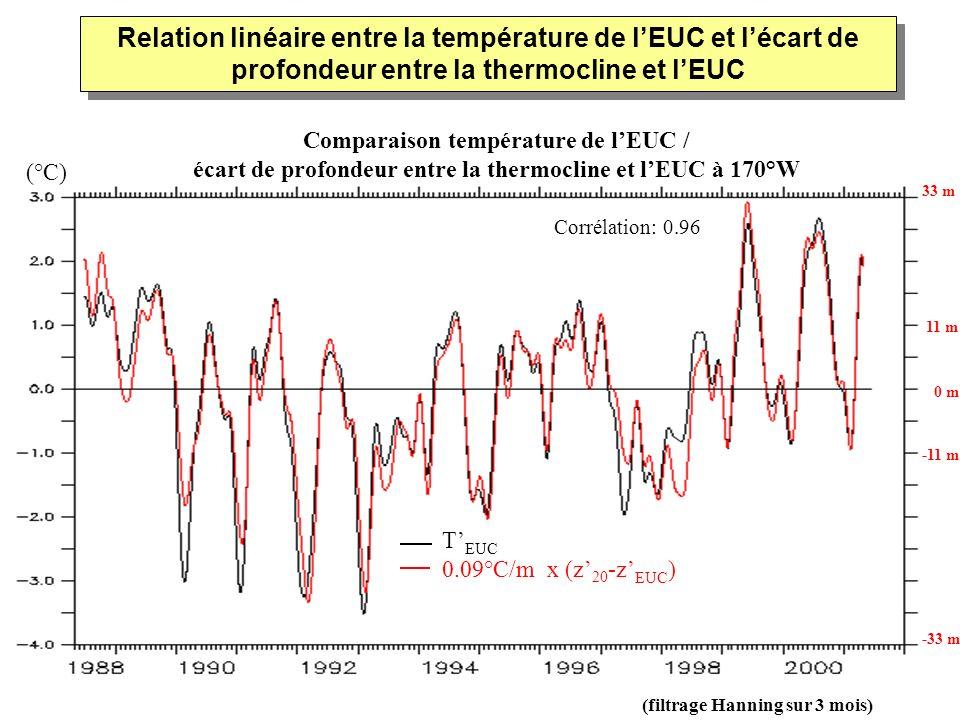 (filtrage Hanning sur 3 mois) Comparaison température de lEUC / écart de profondeur entre la thermocline et lEUC à 170°W 11 m 0 m -11 m 33 m -33 m Rel