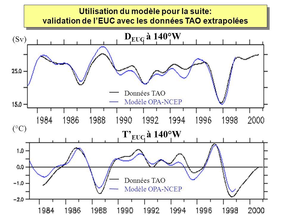 Données TAO Modèle OPA-NCEP T EUC à 140°W Utilisation du modèle pour la suite: validation de lEUC avec les données TAO extrapolées (Sv) (°C) D EUC à 1