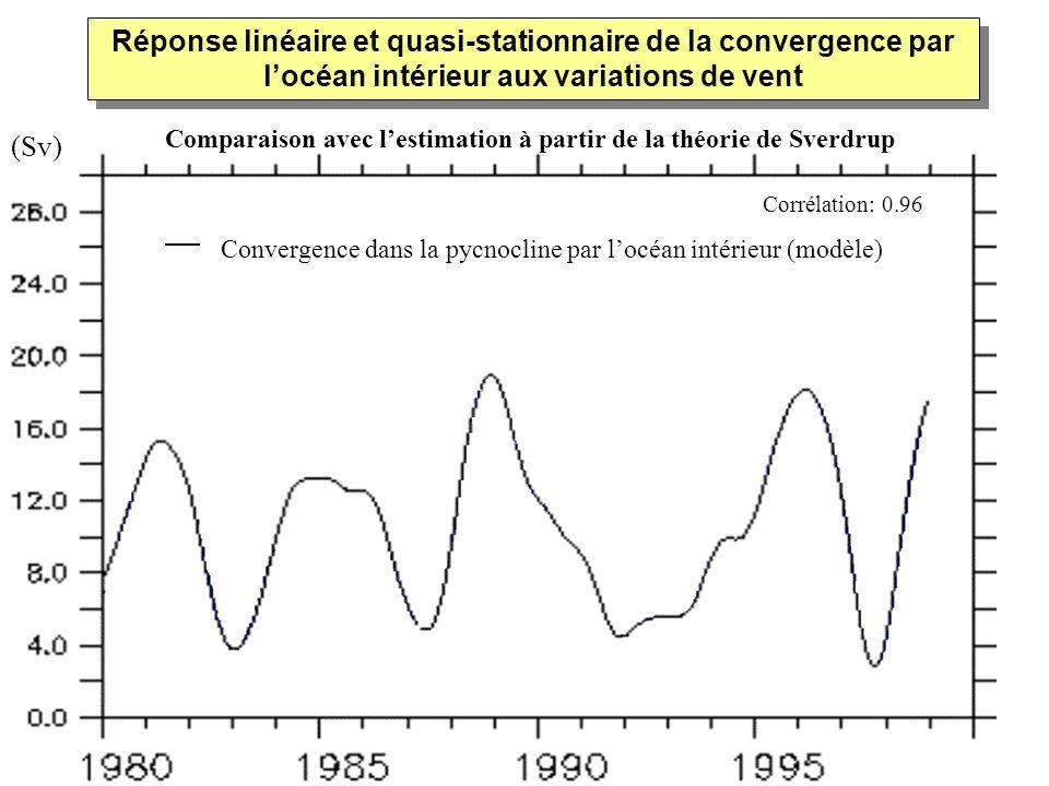 Réponse linéaire et quasi-stationnaire de la convergence par locéan intérieur aux variations de vent Convergence dans la pycnocline par locéan intérie