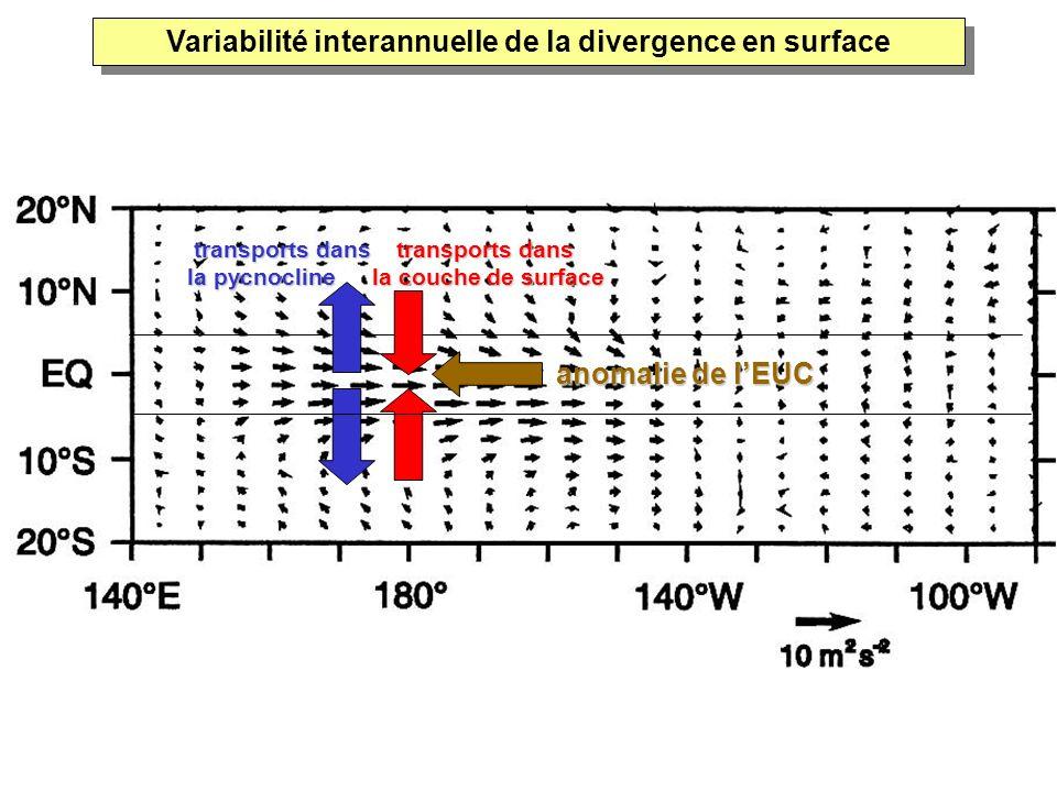 anomalie de lEUC transports dans la pycnocline transports dans la couche de surface Variabilité interannuelle de la divergence en surface