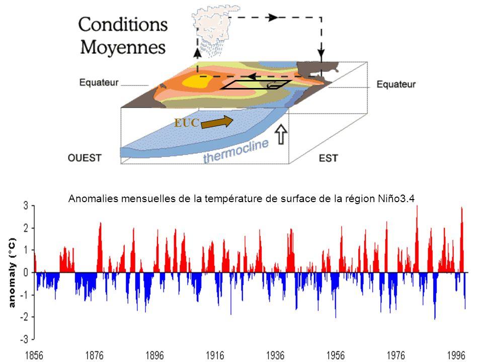 EUC Anomalies mensuelles de la température de surface de la région Niño3.4 EUC