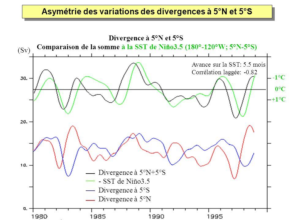 Divergence à 5°N et 5°S Comparaison de la somme à la SST de Niño3.5 (180°-120°W; 5°N-5°S) Asymétrie des variations des divergences à 5°N et 5°S Diverg
