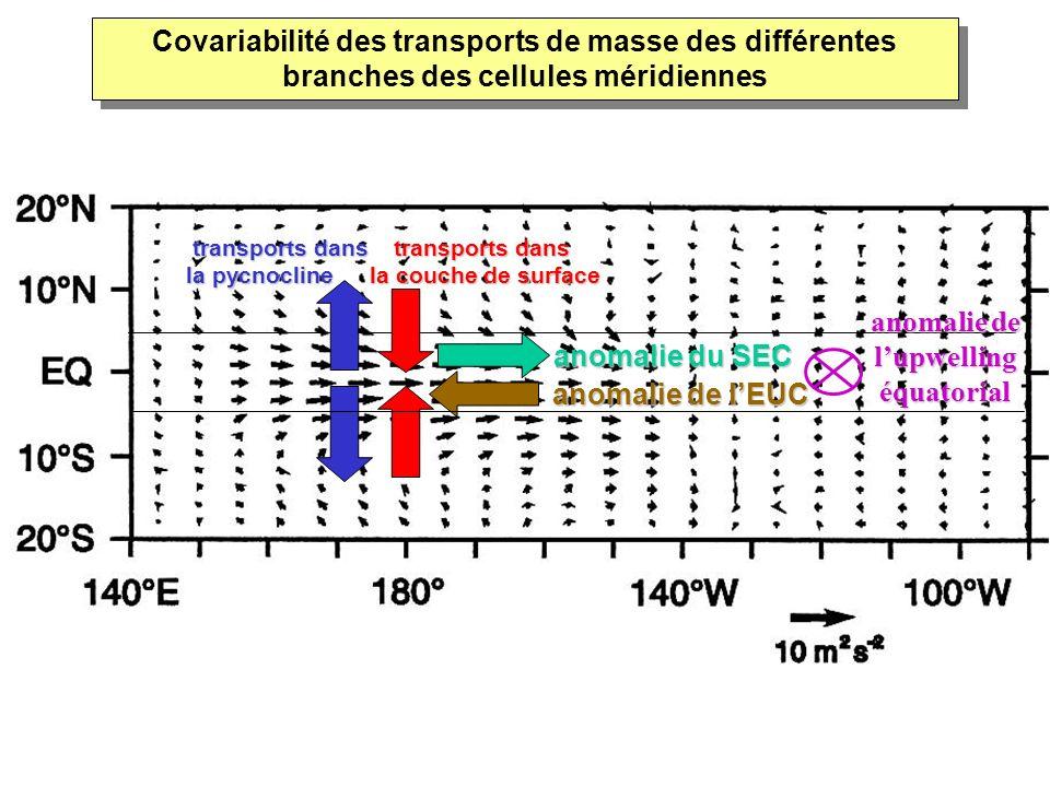 anomalie de lEUC transports dans la pycnocline transports dans la couche de surface anomalie du SEC anomalie de lupwelling équatorial Covariabilité de