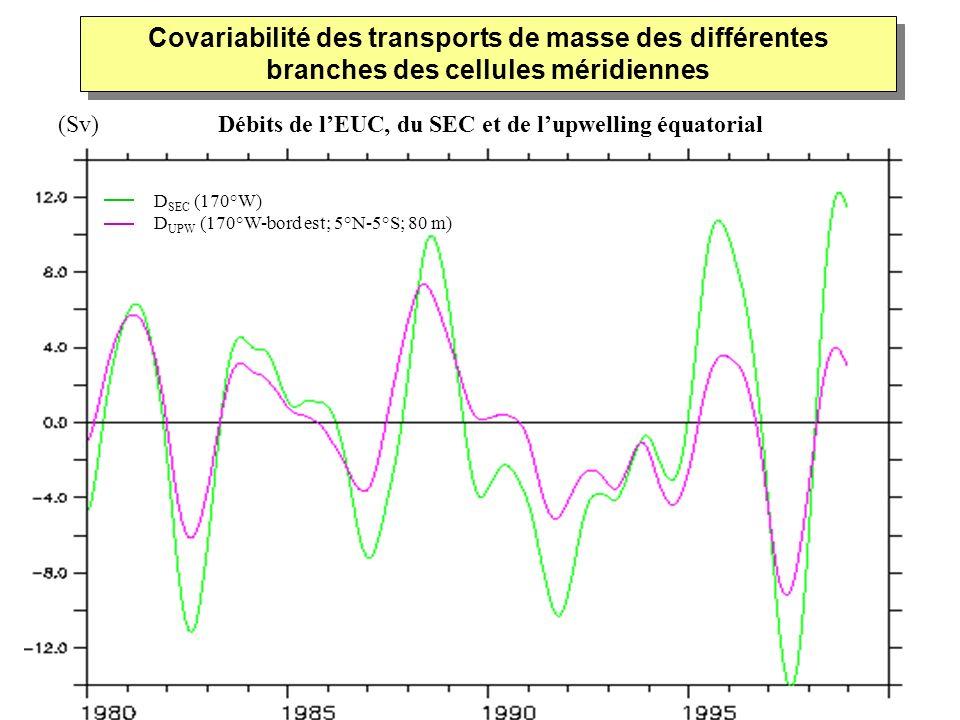 D SEC (170°W) D UPW (170°W-bord est; 5°N-5°S; 80 m) Covariabilité des transports de masse des différentes branches des cellules méridiennes Débits de