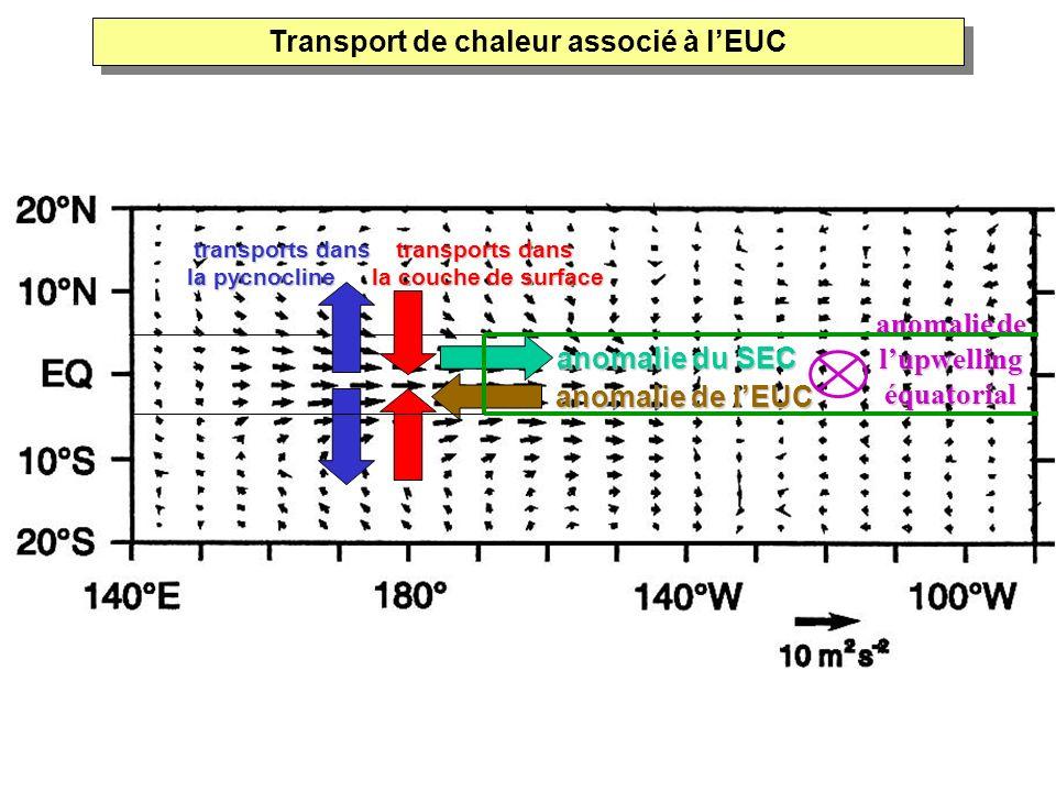 anomalie de lEUC transports dans la pycnocline transports dans la couche de surface anomalie du SEC anomalie de lupwelling équatorial Transport de cha