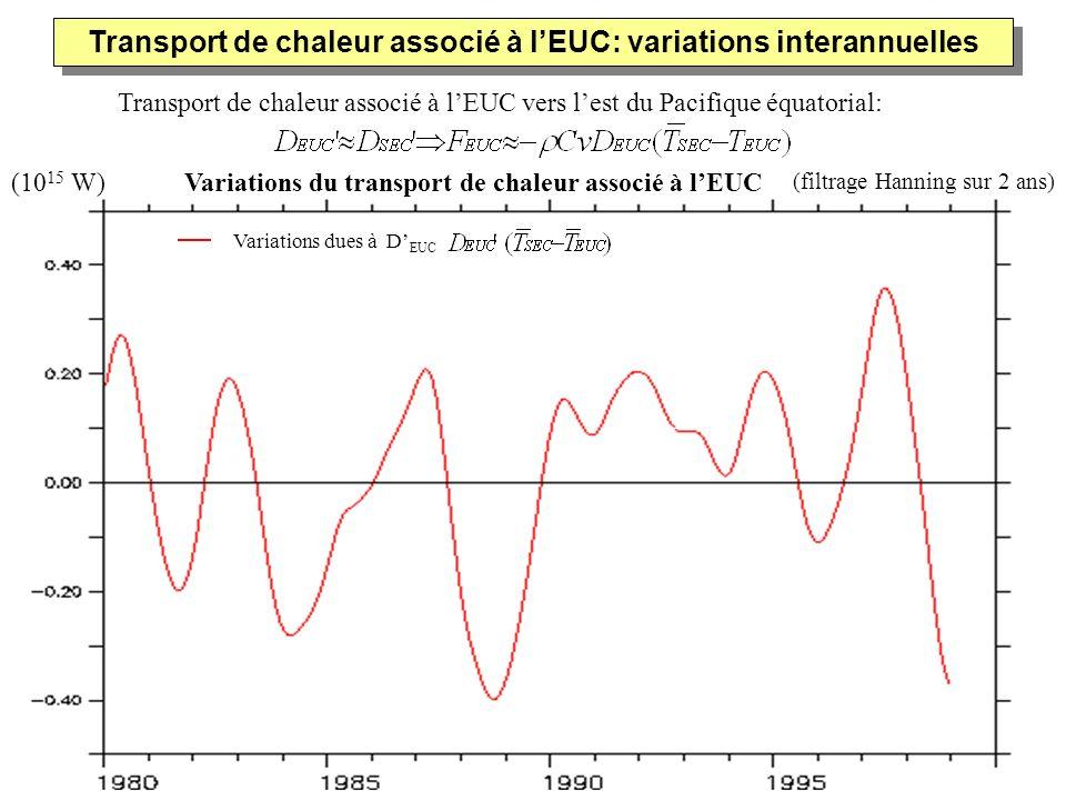 Transport de chaleur associé à lEUC vers lest du Pacifique équatorial: Transport de chaleur associé à lEUC: variations interannuelles (filtrage Hannin