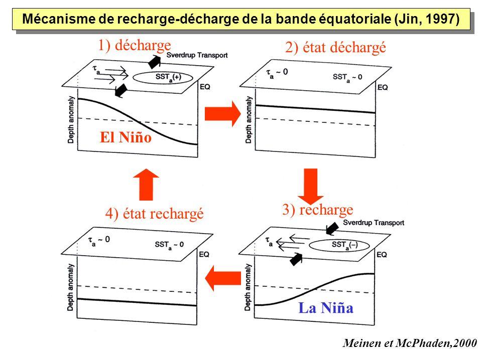 Meinen et McPhaden,2000 Mécanisme de recharge-décharge de la bande équatoriale (Jin, 1997) 2) état déchargé 4) état rechargé 3) recharge 1) décharge E
