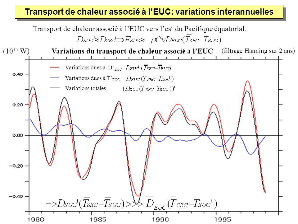 Transport de chaleur associé à lEUC vers lest du Pacifique équatorial: (filtrage Hanning sur 2 ans) Transport de chaleur associé à lEUC: variations in