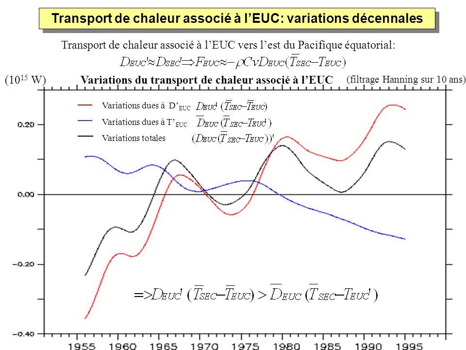 Transport de chaleur associé à lEUC vers lest du Pacifique équatorial: Transport de chaleur associé à lEUC: variations décennales (filtrage Hanning su