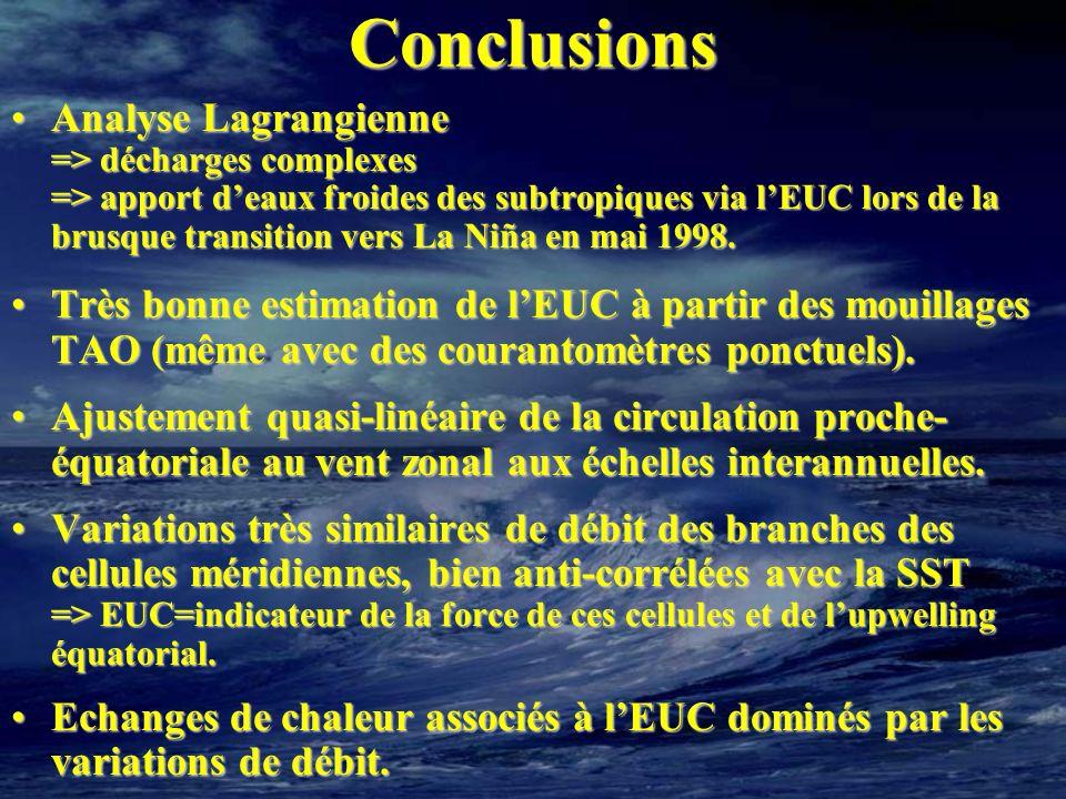 Conclusions Analyse Lagrangienne => décharges complexes => apport deaux froides des subtropiques via lEUC lors de la brusque transition vers La Niña e