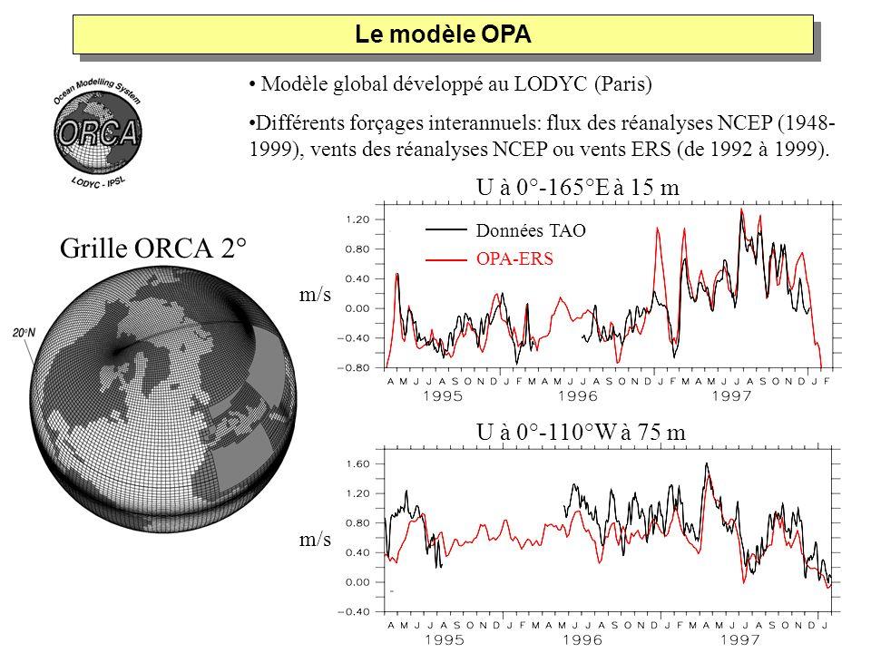 Modèle global développé au LODYC (Paris) Différents forçages interannuels: flux des réanalyses NCEP (1948- 1999), vents des réanalyses NCEP ou vents E